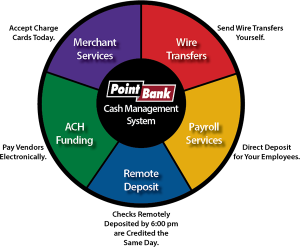 Cash Management - CashMgmt-300x296